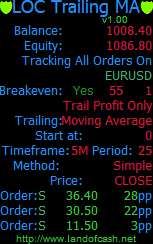 LOCTrailingMA is a Moving Average (MA) based order trailing expert advisor (EA) with a breakeven functionality.